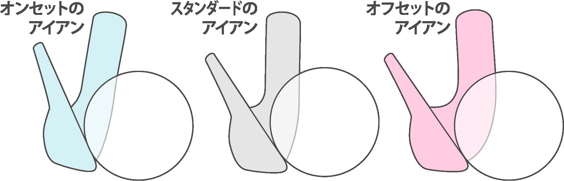 同じグリップ位置、ボール位置でインパクトした場合の概念図