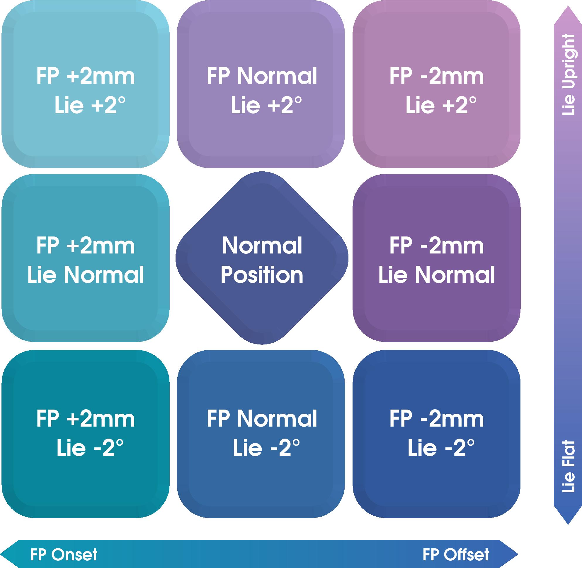 適正インパクトポジションを探す9 Position Fitting